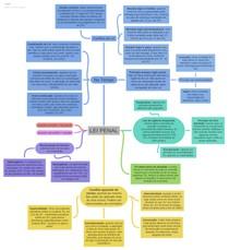Mapa mental - Direito Penal - Lei no tempo