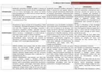 TABELA COMPARATIVA - Dengue, Zika e Chikungunya