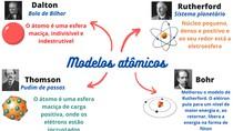 Modelos atômicos - Mapa Mental