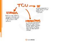 Função fiscalizatória e Tribunal de Contas da União - Mapa mental (parte 3)