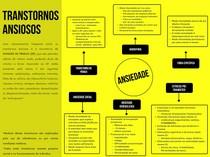 TRANSTORNOS DE ANSIEDADE MAPA MENTAL