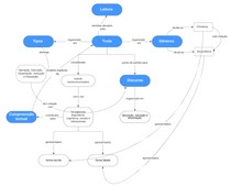 Mapa Conceitual - Analise e Produção Textual