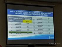 índice de empregabilidade em Santarém