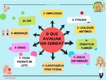 AVALIAÇÃO DE FERIDAS- MAPA MENTAL