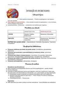 Resumo Antibacterianos - Farmacologia