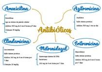 Mapa Mental Antibióticos