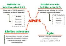 Mapa Mental Aintiinflamatório Não-Esteroidal AINES