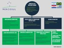 Mercosul: Organograma Estrutural Básico