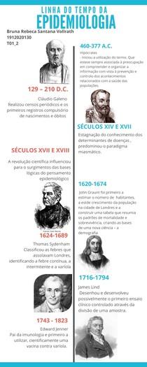 História da Epidemiologia - Infográfico