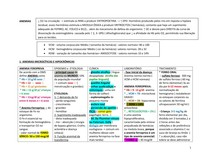 Anemias - Esquemas
