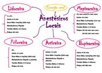 Mapa Mental Anestésicos Locais
