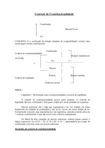 Controle de Constitucionalidade - notas iniciais