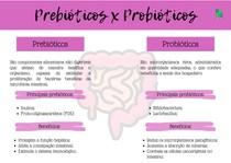 Mapa mental probióticos x prebioticos