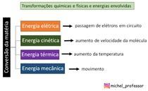 Energias envolvidas na transformação da matéria