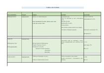 tabela dos ácidos