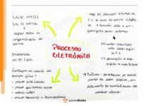 Processo eletrônico ou autos virtuais - Mapa Mental