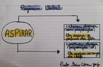 Mapa mental regência verbo aspirar