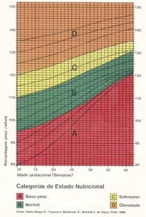 Avaliação gestante Curva de Rosso