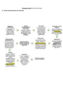 Resumo Processo Civil III