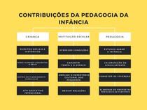 contribuições da pedagogia da infância