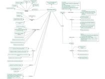 Enterobactérias (Salmonella e Shigella) - Mapa Mental