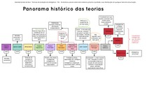 TAI - Panorama Histórico das Teorias de Inteligência