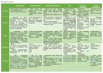 TABELA CAUSAS ABDOME AGUDO - EPIDEMIO, FISIOPATO, CLÍNICA, DIAGNÓSTICO E TRATAMENTO