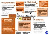 Mapa mental da terceira aula de Instituições e Organização do Estado