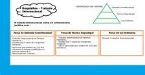 Requisitos - Tratados Internacionais