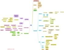 mapa mental IST