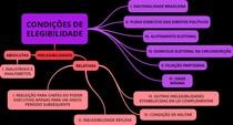 CONDIÇÕES DE ELEGIBILIDADE - MAPA MENTAL