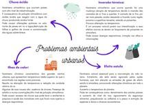 Problemas ambientais urbanos Mapa mental