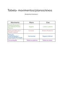 Tabela- movimentos_planos_eixos