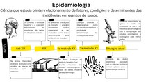 Linha do Tempo - Epidemiologia