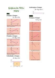 Gráficos do MU e MUV