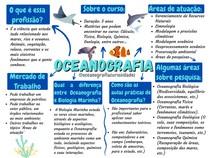 mapa mental de oceanografia