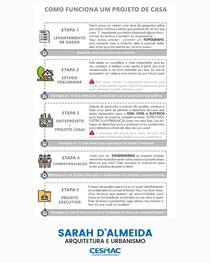 COMO FUNCIONA UM PROJETO DE CASA