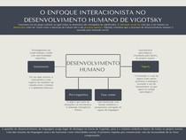 O Enfoque Interacionista no desenvolvimento humano de vigotsky