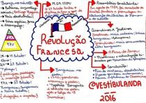 Mapa Mental: A Revolução Francesa