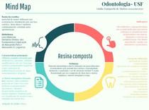 Resina Composta Mapa Mental