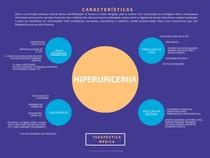 Hiperuricemia - Mapa Mental