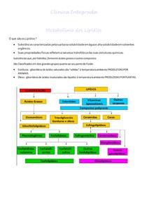 Clinica Integrada metab lipidios