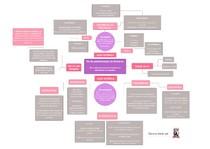 Mapa mental Farmaciologia - Via de administração de fármacos