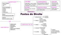 Direito Civil - Mapas Mentais completos (RESUMO)