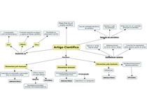 Mapa mental Artigo Científico