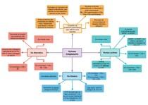 Sistema Complemento - imunologia