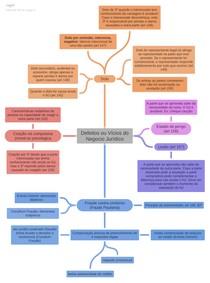 Mapa mental - Defeitos e vicios do NJ