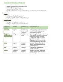 Inclusões Citoplasmáticas