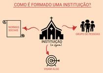 Como é formado uma Instituição?