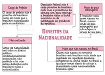 4 DIREITOS DA NACIONALIDADE